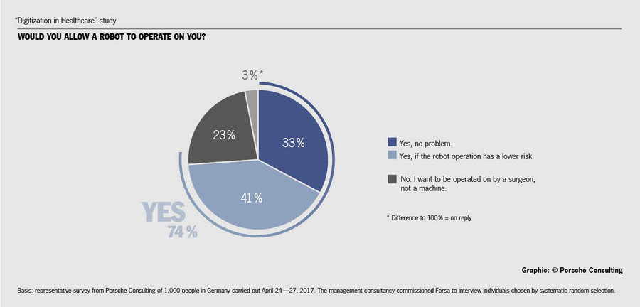"""""""Digitization in Healthcare"""" study: Would you allow a robot to operate on you? Source/graphic: Porsche Consulting."""