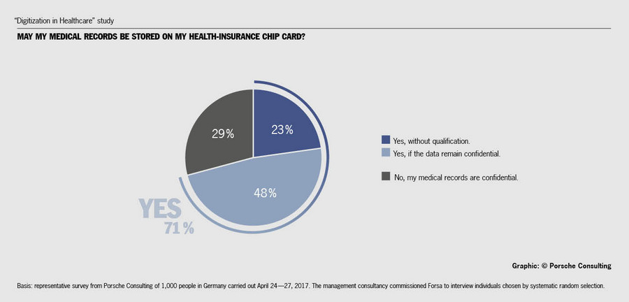"""""""Digitization in Healthcare"""" study: May my medical records be stored on my health-insurance chip card? Source/graphic: Porsche Consulting."""
