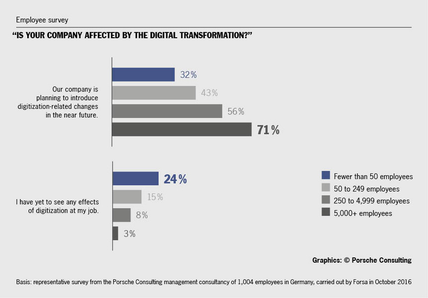 The digital transformation is more evident at large companies with 5,000+ employees than at small enterprises.<br>Graphics/source: Porsche Consulting.