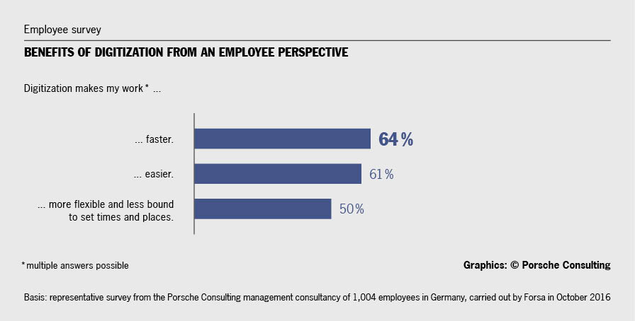 Employees who already have experience with digitization mainly see benefits, such as greater ease and speed in many tasks. They also value the flexibility it can provide. Graphics/source: Porsche Consulting.