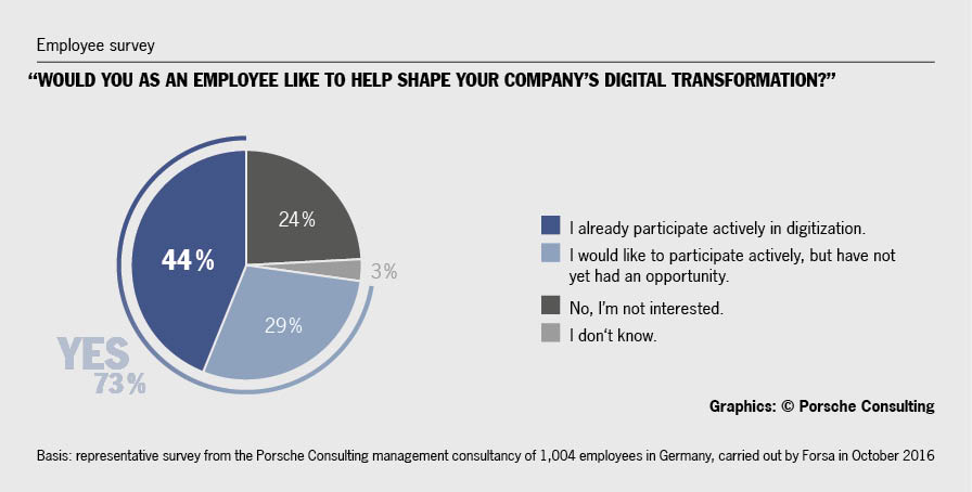 Employees at all levels are willing to help shape digitization with their ideas and engagement, <br>but often lack opportunities to do so. Graphics/source: Porsche Consulting.