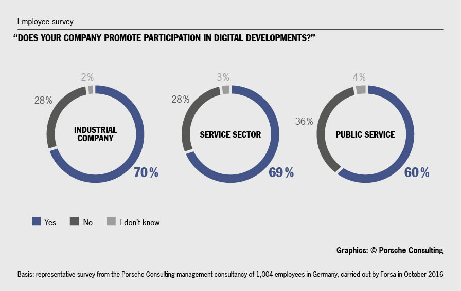 The industrial and service sectors are more likely to seek employees' energy and creativity in digital innovations. The public sector could involve its general personnel somewhat more. Graphics/source: Porsche Consulting.